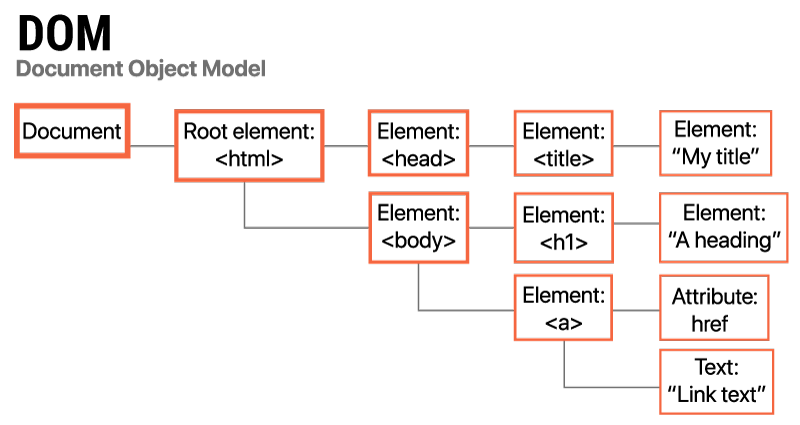 The HTML DOM tree with its objects
