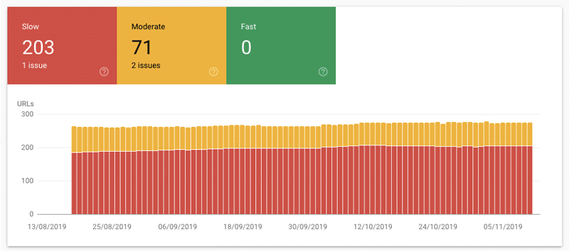 Speed Report panel in Google Search Console