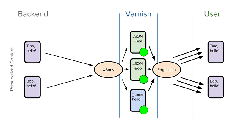 Cache dynamic content with XBody + Edgestash VMODs (Source: Varnish Software)