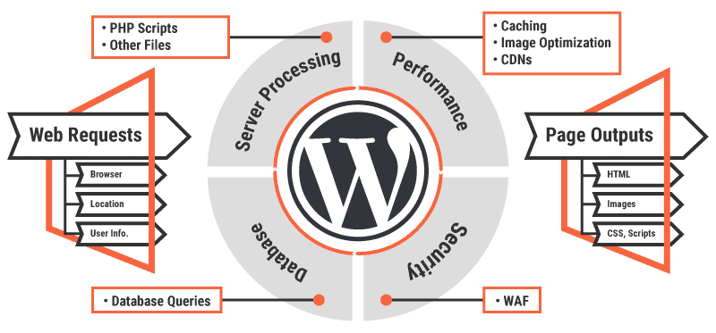 WordPress generates unique page outputs dynamically