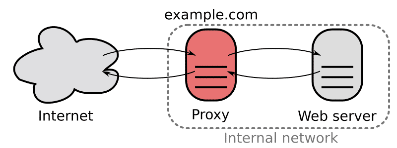 The reverse proxy works on behalf of the server
