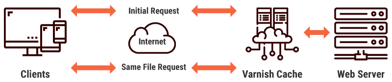 Varnish cache reduces the load on the web server