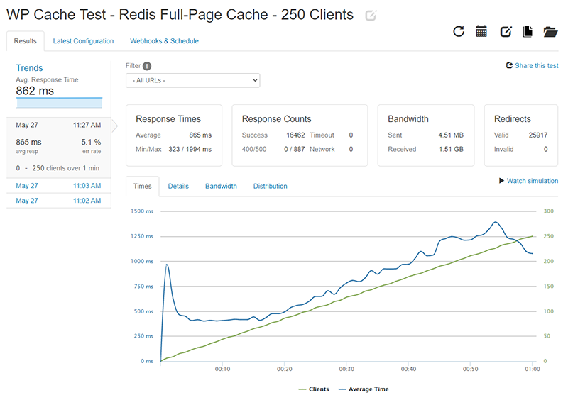 WP Cache Loader.io test results for 0-250 clients with Redis Page Cache enabled