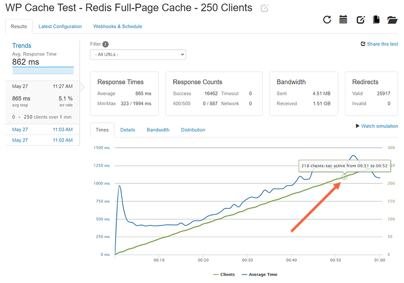 WP Cache test for 250 clients with Redis Full-Page cache: 218 active clients is the stress limit for this test scenario