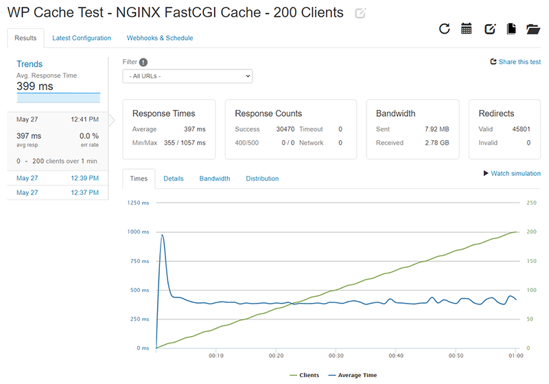 WP Cache Loader.io test results for 0-200 clients with NGINX FastCGI Cache enabled