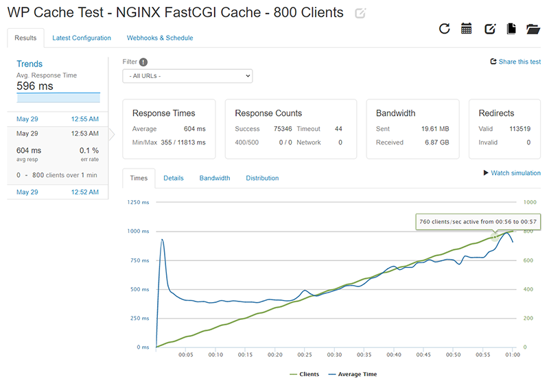 WP Cache Loader.io test results for 0-800 clients with NGINX FastCGI Cache enabled