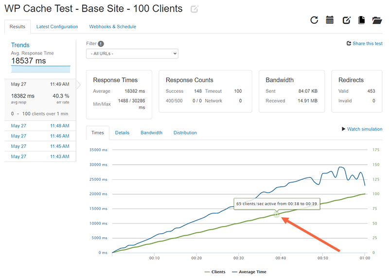 WP Cache Test with 100 clients: There are 68 active clients at the 38 second mark