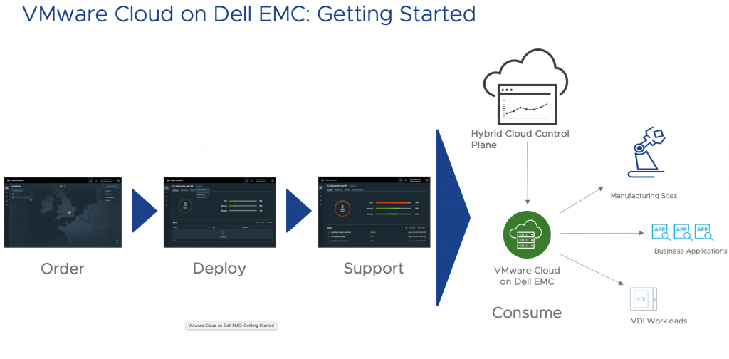 Ordering a fully managed cloud service is easy with VMware Cloud on Dell EMC